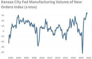 Kansas City Fed New Orders Index Reading Reaches Highest Level in 18-Years