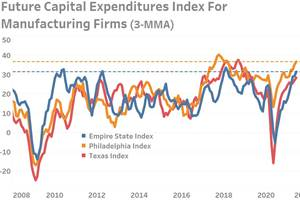 Businesses Reporting Strong CapEx Spending Plans in 2H2021