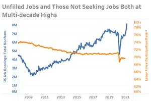 Record Job Openings Exceeded Only by Level of Those Not In the Labor Force
