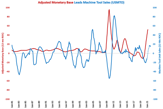 Monetary Base Grows Faster than 50% for 7th Month