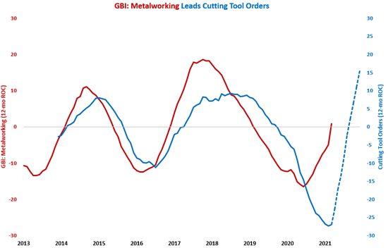 Cutting Tool Orders Show Signs of Improvement