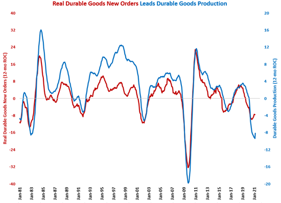 Durable Goods Production Grows for First Time Since August 2019