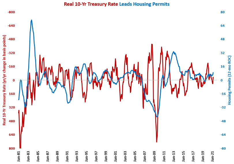 March Housing Permits at Pre Bubble Bursting Level