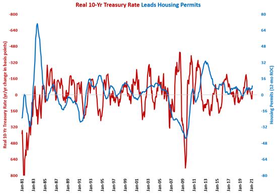 March Housing Permits at Pre Bubble Bursting Level