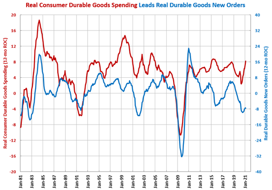 Durable Goods New Orders Grew for Fourth Consecutive Month