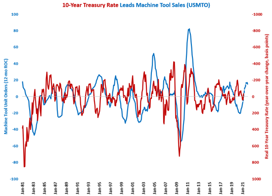 Rising Inflation Sends the Real 10-Year Treasury Rate to Its Lowest Since Nov. 2011