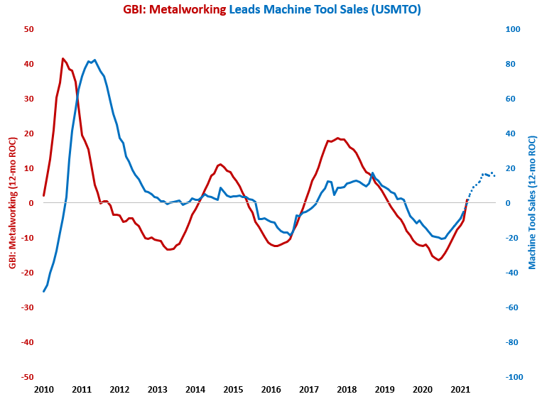 February Machine Tool Order Growth Fastest Since September 2018