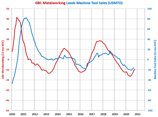 October Machine Tool Orders Up 9%