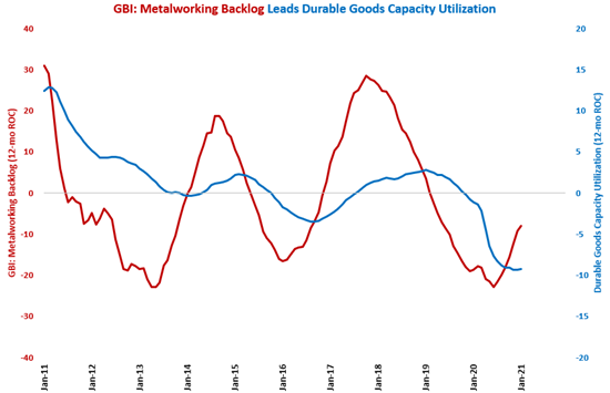 Capacity Utilization Continued Steady Climb in January