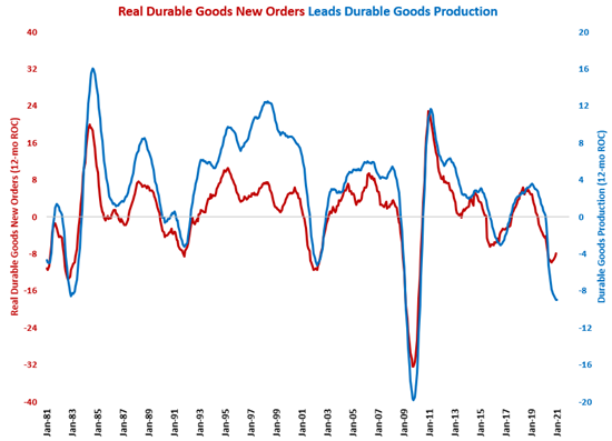 Durable Goods Production Shows Steady Improvement