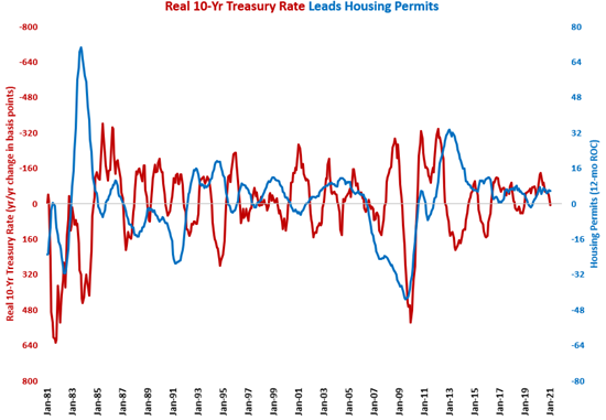 January Housing Permits Highest Since 2006