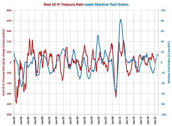 Real 10-Yr Treasury Rate Continues Climb