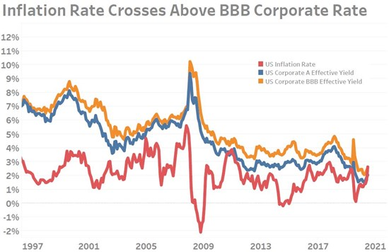 Inflation Rate Exceeds Corporate Borrowing Costs