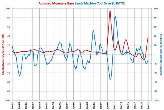 Monetary Base at Highest Level Ever in December