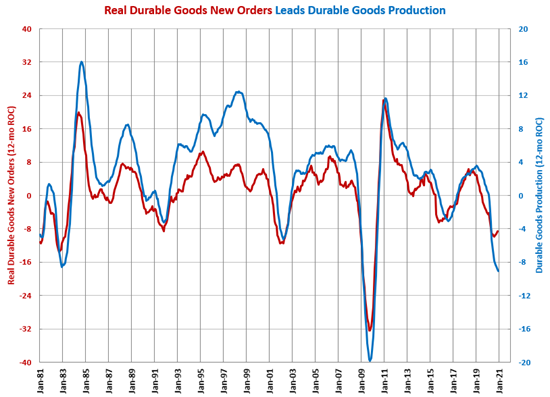 Durable Goods Production Contraction Decelerates