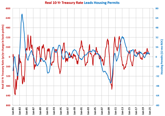 Housing Permits Up 25% in December