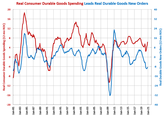 Durable Goods New Orders Increase for First Time in 9 Months