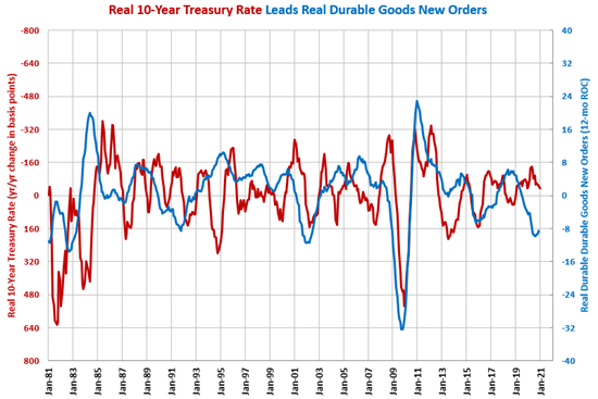 Change in Real 10-Year Treasury Rate Trending Higher