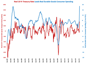 Consumer Durable Goods Spending Grows at Fastest Rate Ever