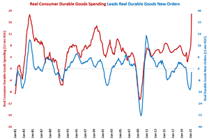 Durable Goods New Orders Record Strong Growth on Easy Comparison in April