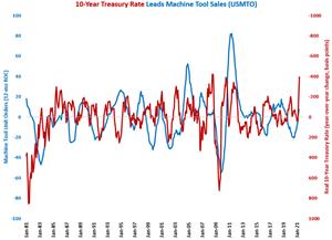 Real 10-Year Treasury Rate Falls to -3.37%