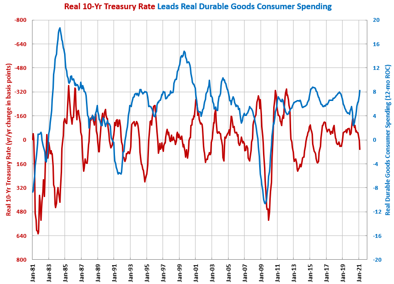 Durable Goods Spending Continued Torrid Growth in February