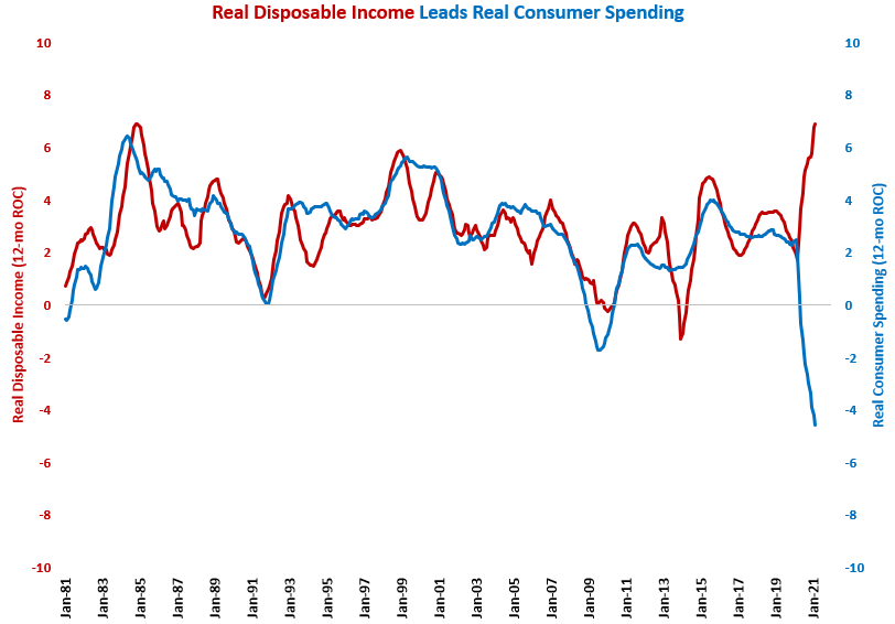 Disposable Income Growth Slows to a More Normal Rate