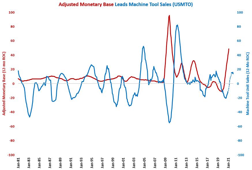 February Monetary Base Growth Fastest since May 2020