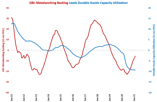 Capacity Utilization Takes a Dip in February