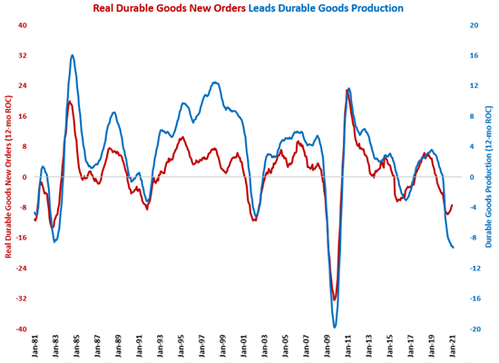 February Production Down Due to Supply Chain Disruption and Winter Storm