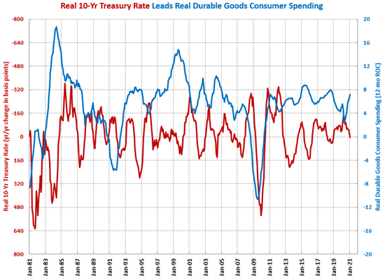 Durable Goods Spending Growth Fastest Since Sept. 1985