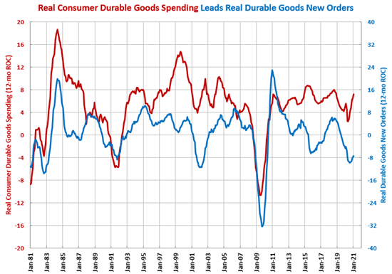 Durable Goods Orders Grow for Third Month