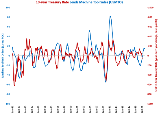 Real 10-Year Treasury Rate Climbs into Positive Territory
