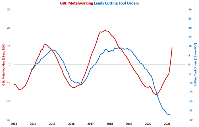 March Cutting Tool Orders Highest in 13 Months