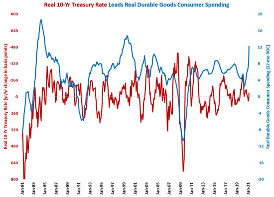 Durable Goods Spending Hits All-Time High in March 2021