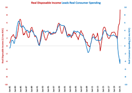Disposable Income Grows at Record Rate Due to Government Transfer Payments