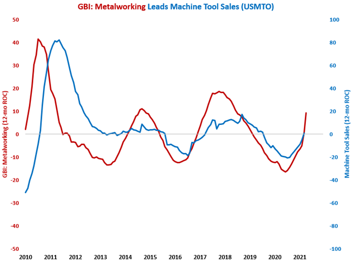 March Machine Tool Orders Most Since March 2019