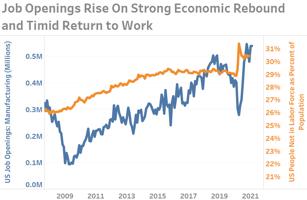 Finding Talent When Those Interested in Working Is at a 45-Year Low