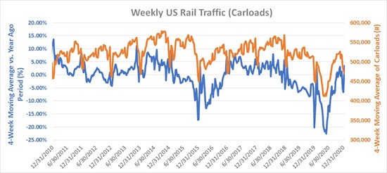 Growing Railcar Units Activity Consistent with Growing Durable Goods Orders