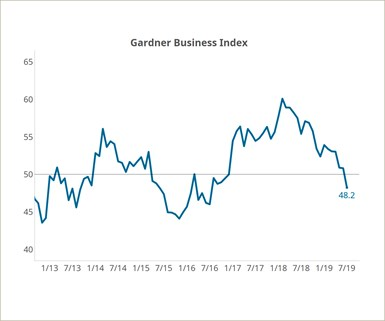 Gardner Business Index Contractionary Reading in July 2019