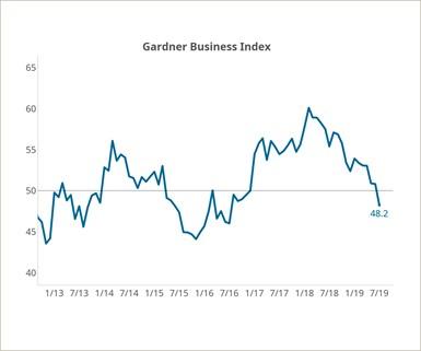 Gardner Business Index (GBI) Rebounds Slightly in August
