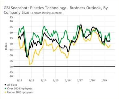 Gardner Business Index - Plastics Technology Business Outlook By Company Size (3-Month Moving Average)