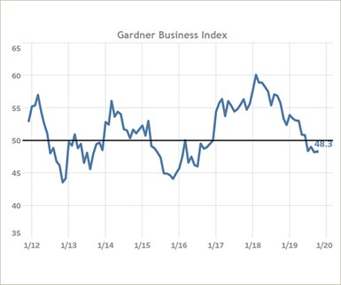 Gardner Business Index (GBI) finished October at 48.3, signaling a fourth month of mildly contracting business; total new orders continue to do well.