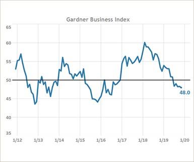 Gardner Business Index November 2019