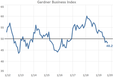 Gardner Business Index GBI Shows Uneven Contraction Across Facility Sizes