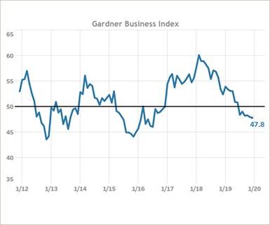 Gardner Business Index December 2019