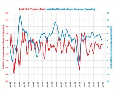Durable Goods Consumer Spending December 2019