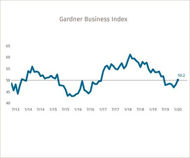 Gardner Business Index December 2019
