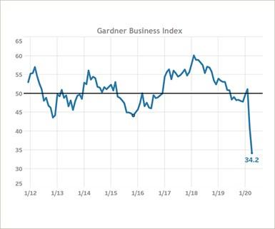 Gardner Business Index April 2020