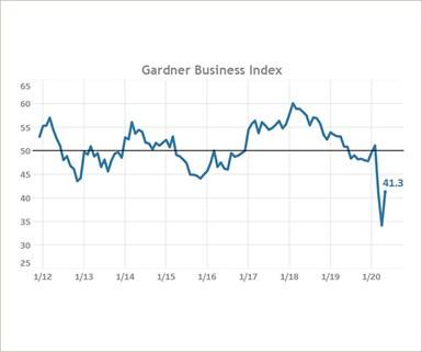 Gardner Business Index May 2020